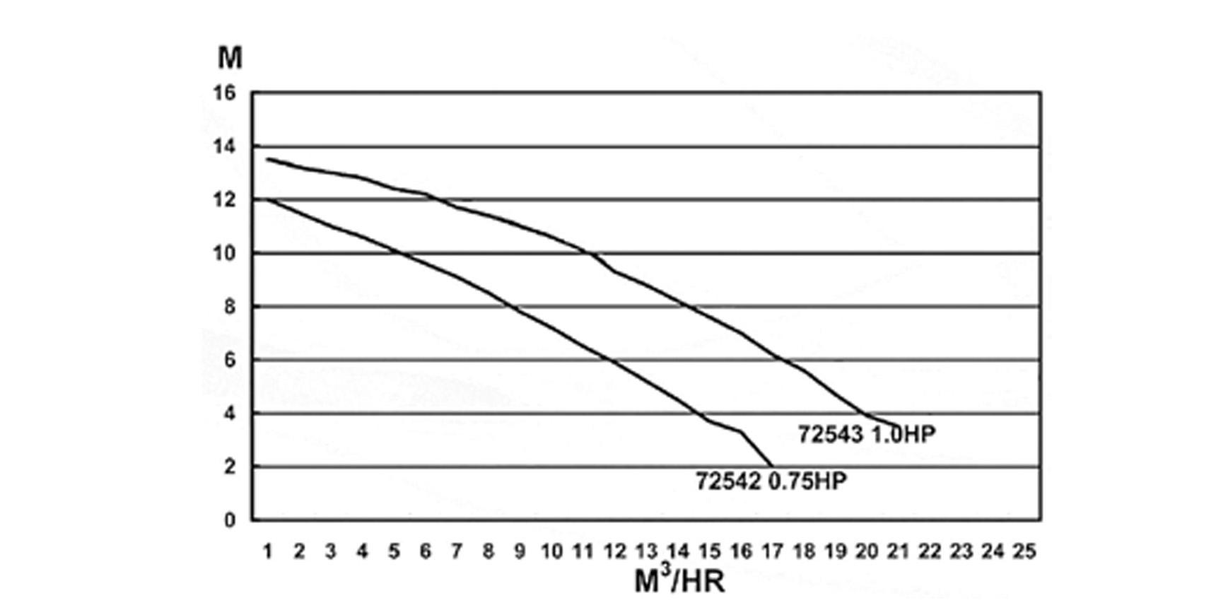 Basic 9 m3/h  0,75 HP/230 V