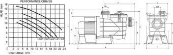 Mini Streamer STR 080M 11m 3/h  0,75 HP / 230 V