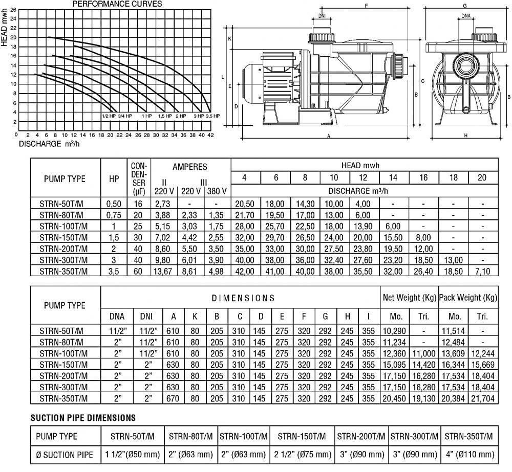 Streamer STRN 100M 18 m3/h 1,0 HP 230 V