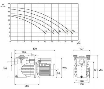 OPTIMA 25M 4 m3/  0,25 HP 400 V