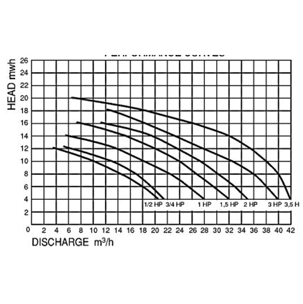 Premium 615 0,75HP Streamer szivattyú 13m3/h