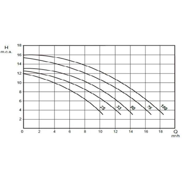 Filtrex 500 - OPTIMA 75 10m3/h