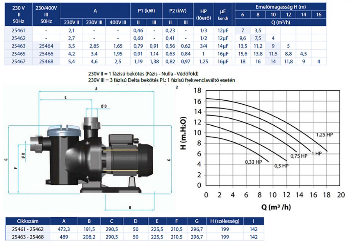 Sena 14m3/h - 1,25 HP - 230 V