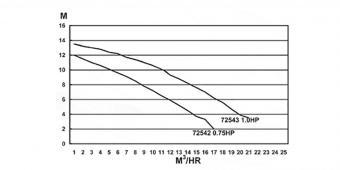 Basic  plus homokszűrős vízforgató 8m3/h